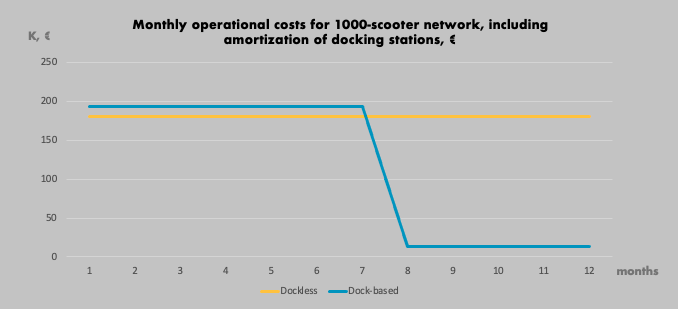 Monthly operational costs for 1000-scooter network including amortization of docking station in euro